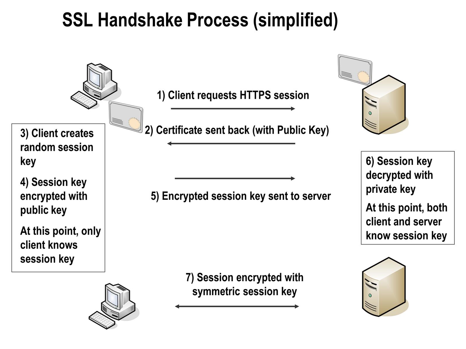 Danny hoos technology blog my random blog on networksystems ssl authentication steps pooptronica